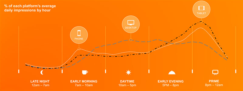Infographic for device usage at given hours of the day